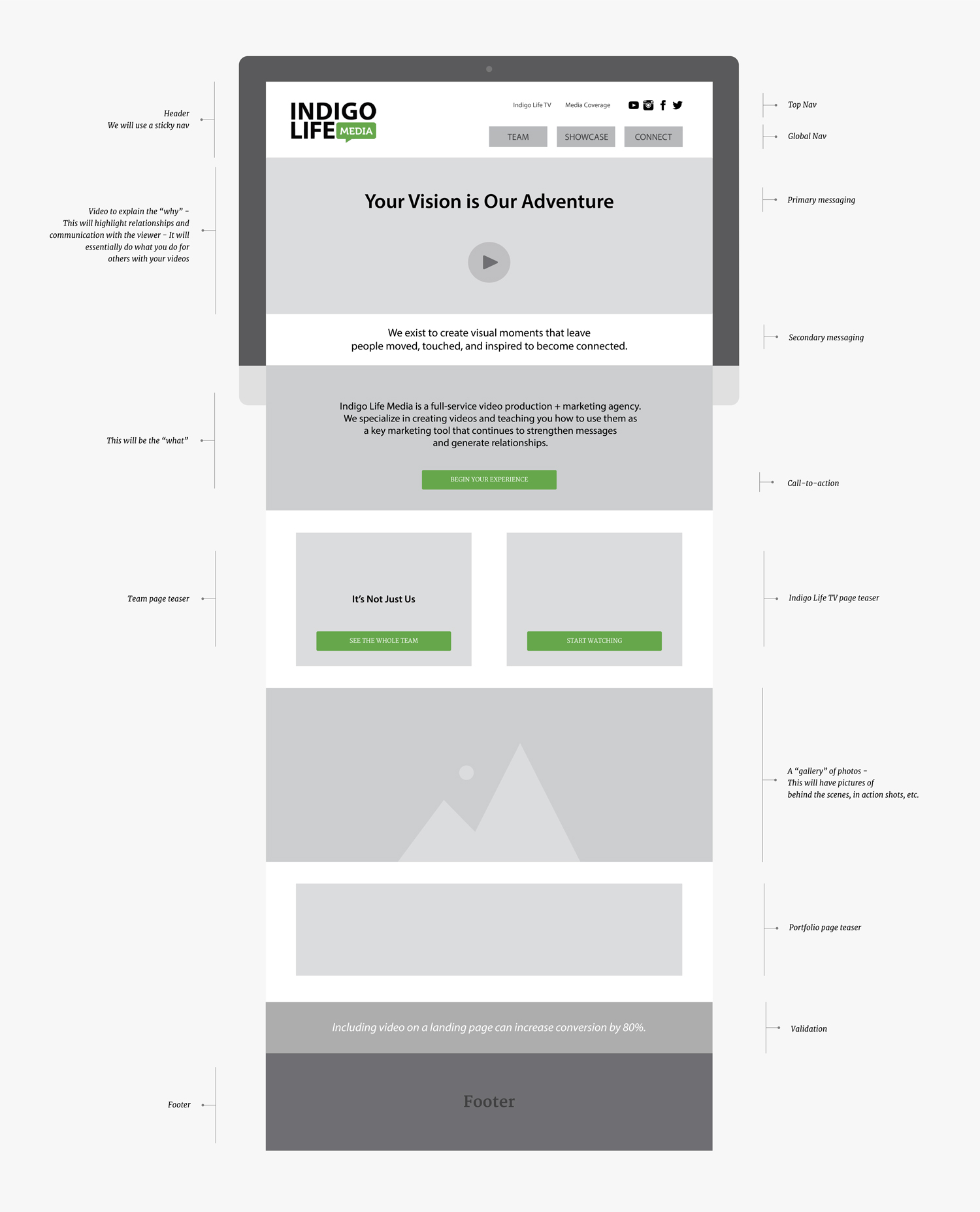 A digital wireframe of the homepage for indigolifemedia.com