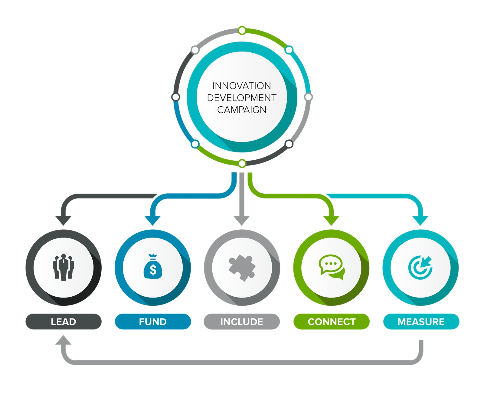 An innovation development campaign infographic design
