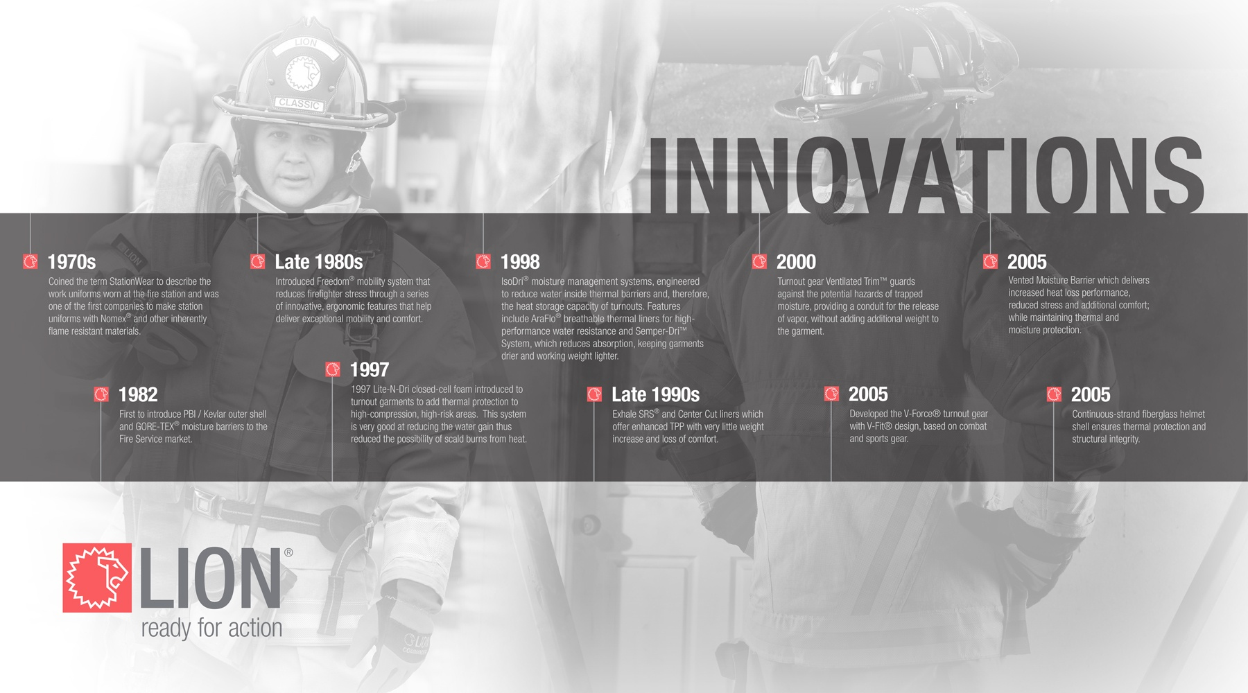A timeline design of innovations from LION