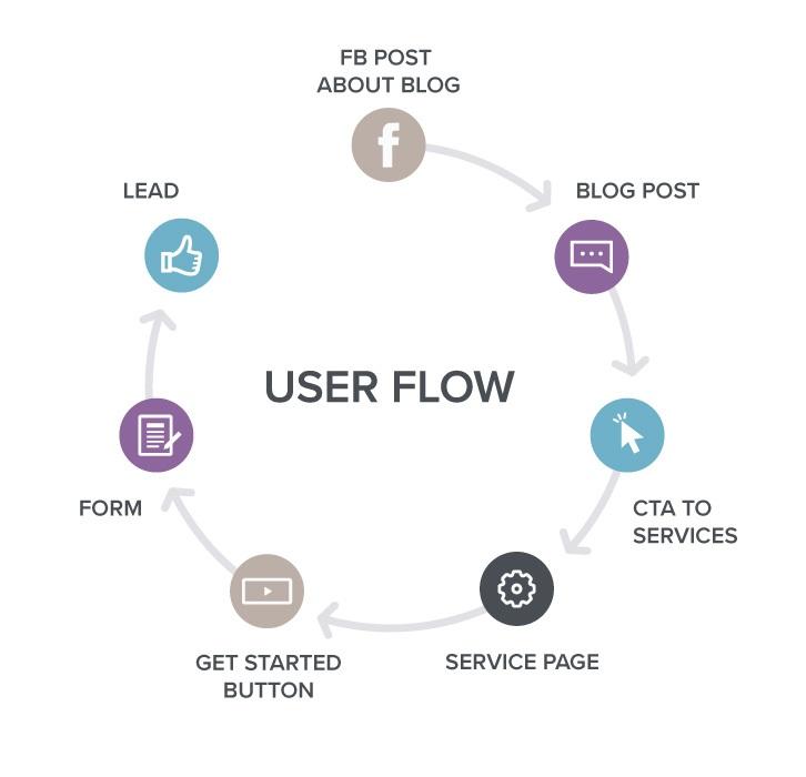 User flow diagram in circular motion.